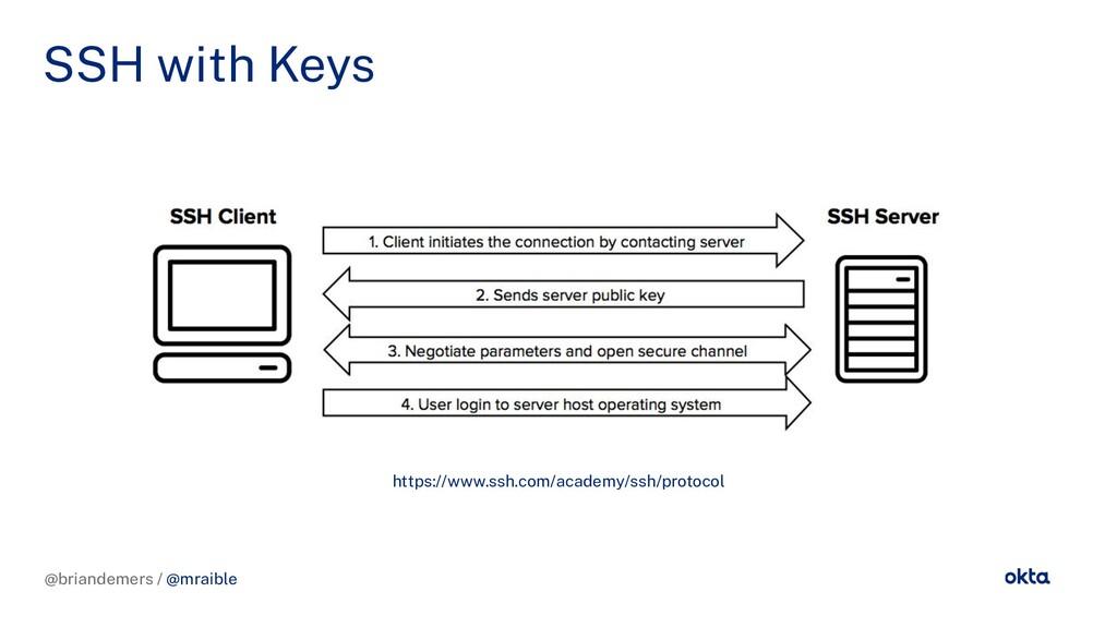 @briandemers / @mraible SSH with Keys @briandem...