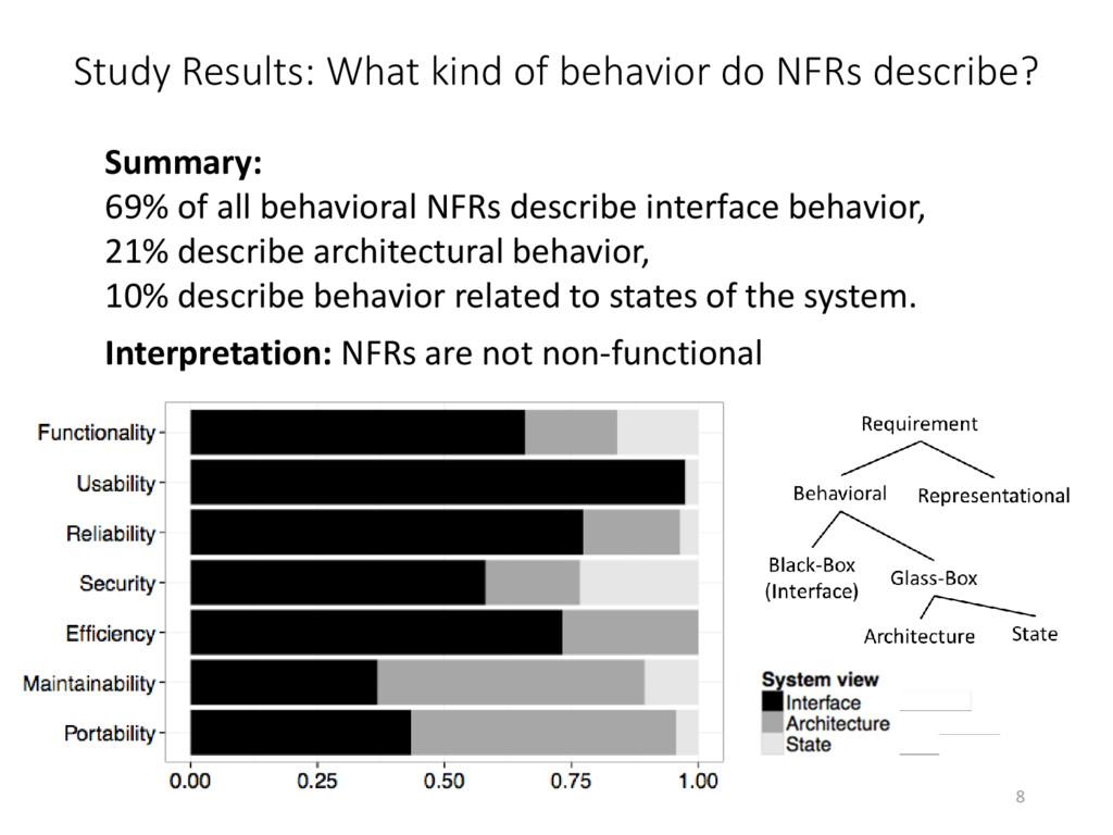 Study Results: What kind of behavior do NFRs de...
