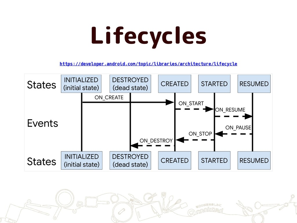 Lifecycles https://developer.android.com/topic/...