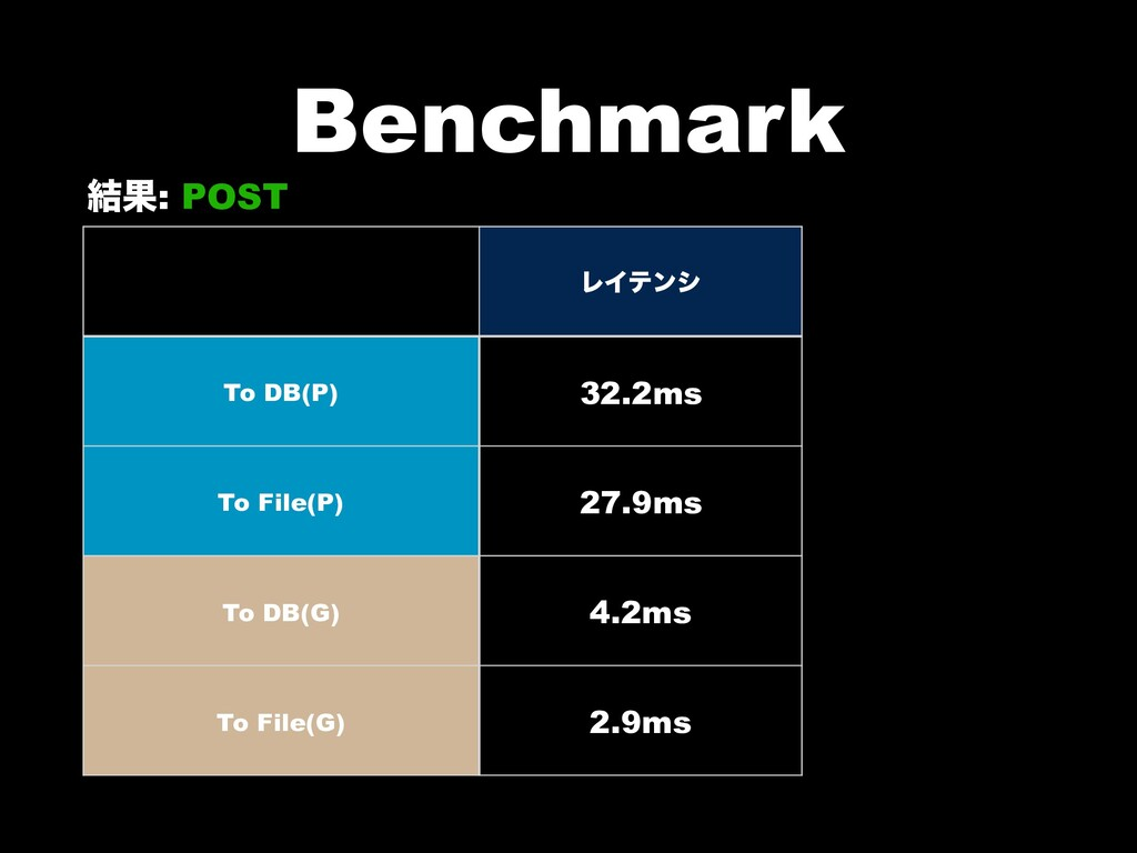 Benchmark ݁Ռ: POST ϨΠςϯγ To DB(P) 32.2ms To Fil...