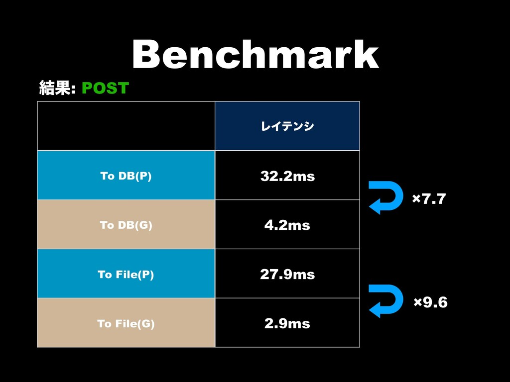Benchmark ݁Ռ: POST ϨΠςϯγ To DB(P) 32.2ms To DB(...