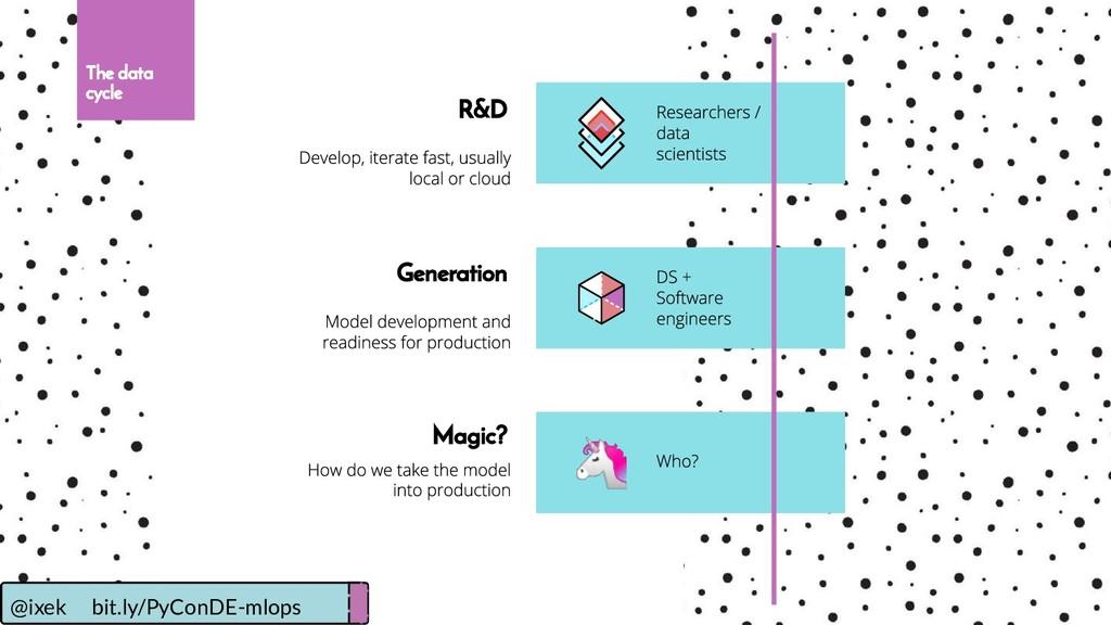 The data cycle Magic? R&D Generation @ixek bit...