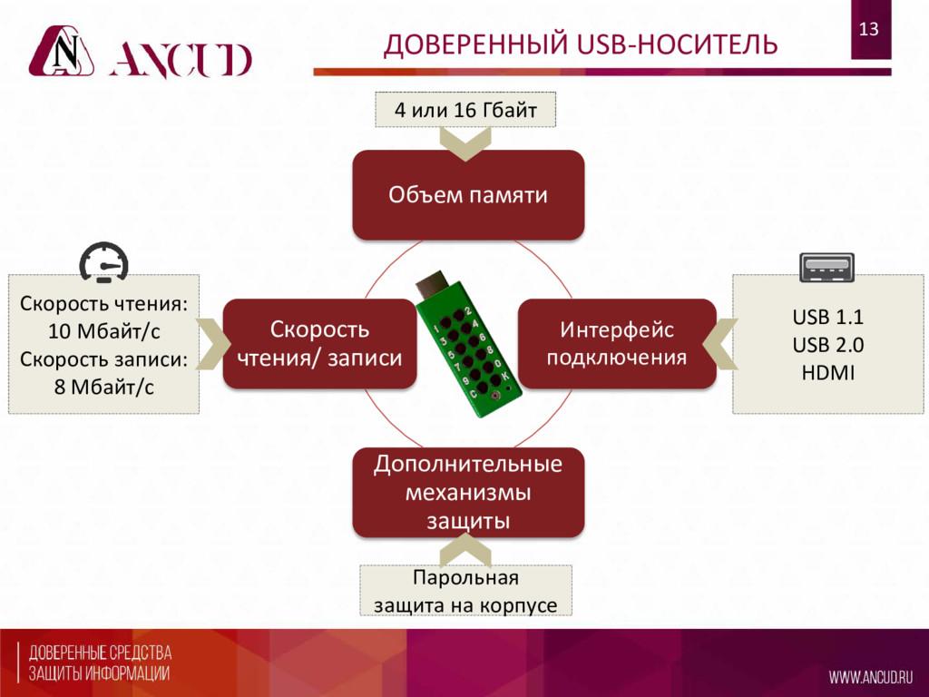 Объем памяти Интерфейс подключения Дополнительн...