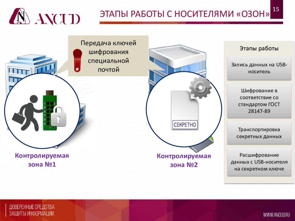 Контролируемая зона №1 15 Этапы работы Запись д...