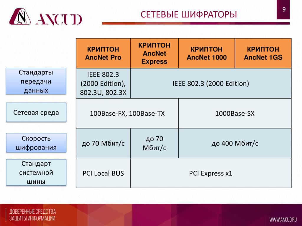 9 СЕТЕВЫЕ ШИФРАТОРЫ КРИПТОН AncNet Pro КРИПТОН ...