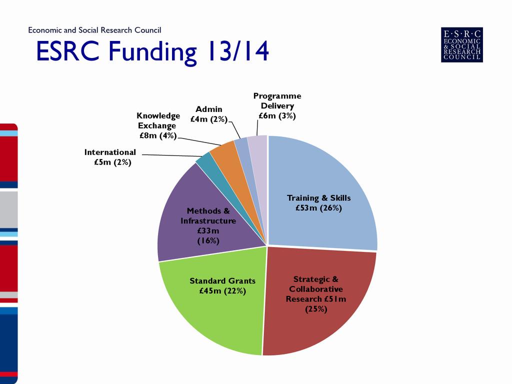 ESRC Funding 13/14 Training & Skills £53m (26%)...