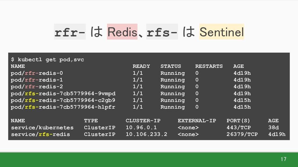 17 rfr- は Redis、rfs- は Sentinel $ kubectl get...