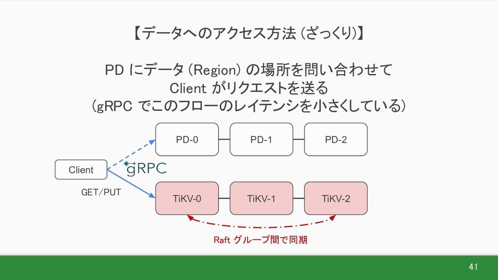 41 【データへのアクセス方法 (ざっくり)】  PD にデータ (Region) の場...