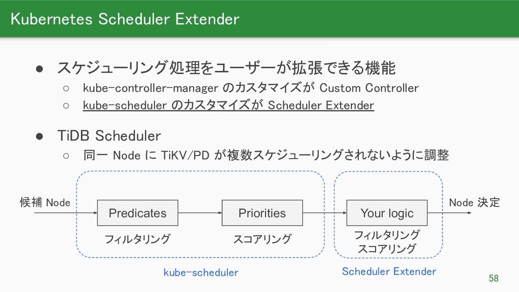 Kubernetes Scheduler Extender 58 ● スケジューリング処理...