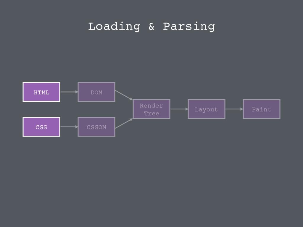 HTML CSS DOM CSSOM Render Tree Layout Paint Loa...