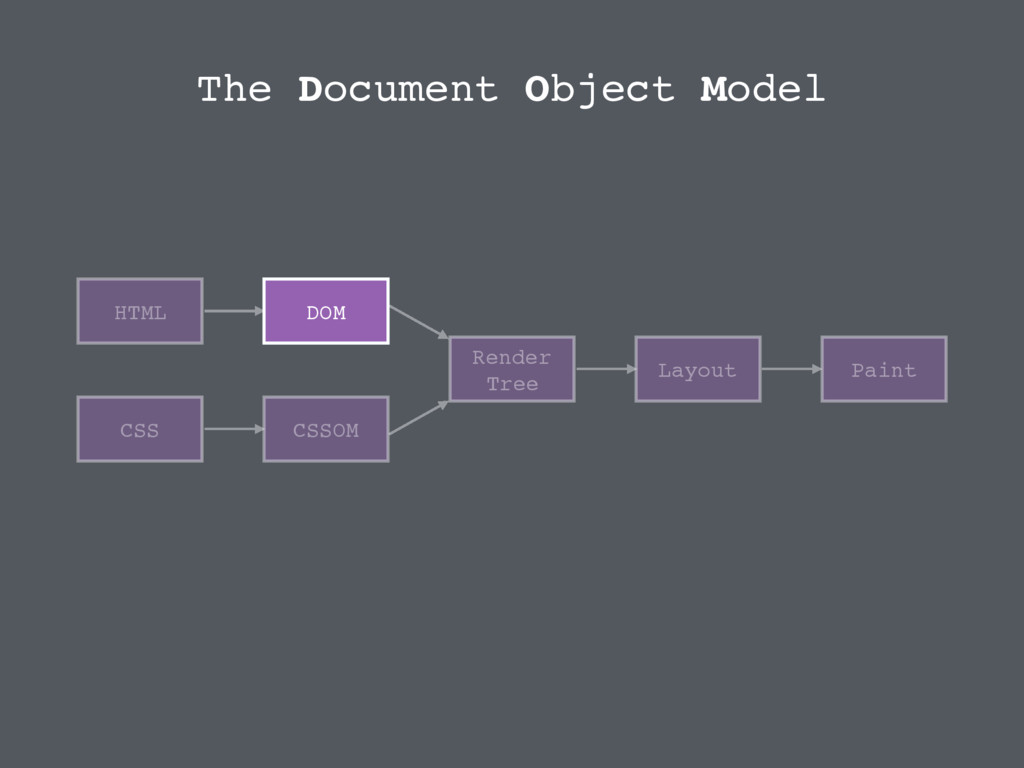 HTML CSS DOM CSSOM Render Tree Layout Paint The...