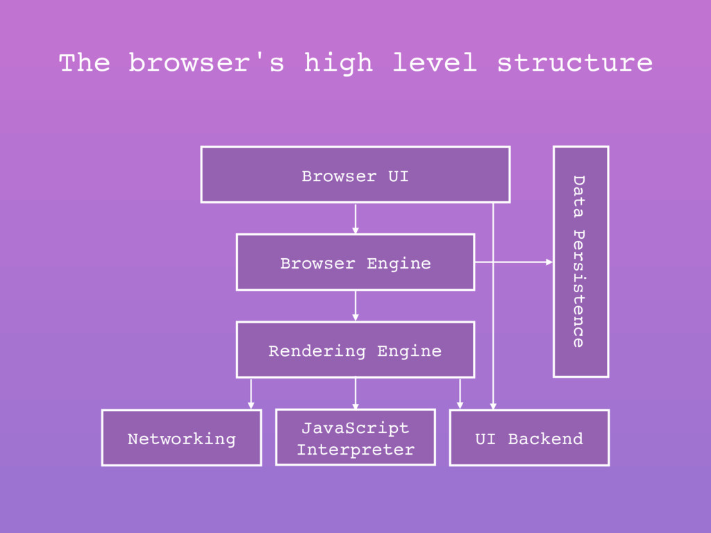 Browser UI Browser Engine Rendering Engine Netw...
