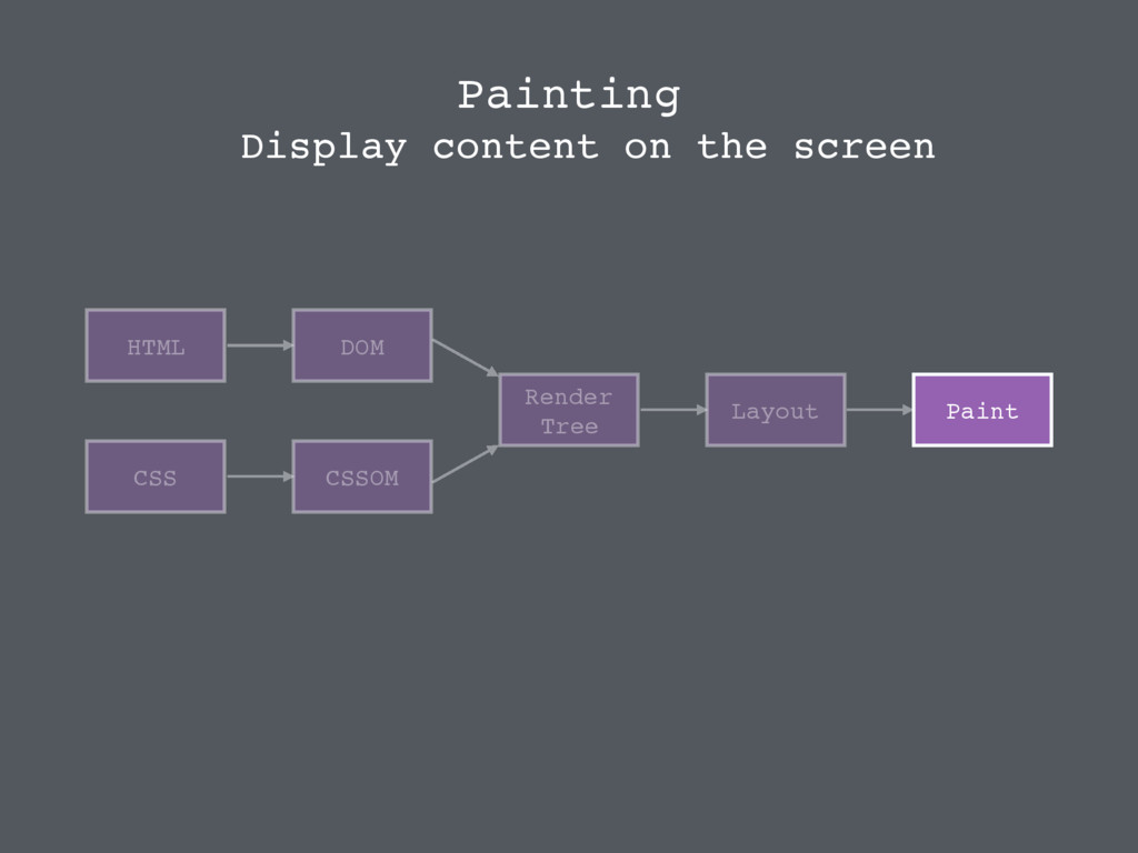 HTML CSS DOM CSSOM Render Tree Layout Paint Dis...