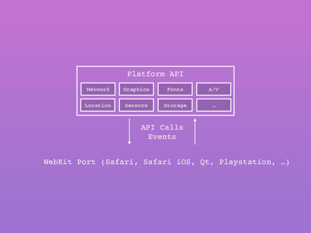 Network Graphics Fonts Location Sensors … Stora...