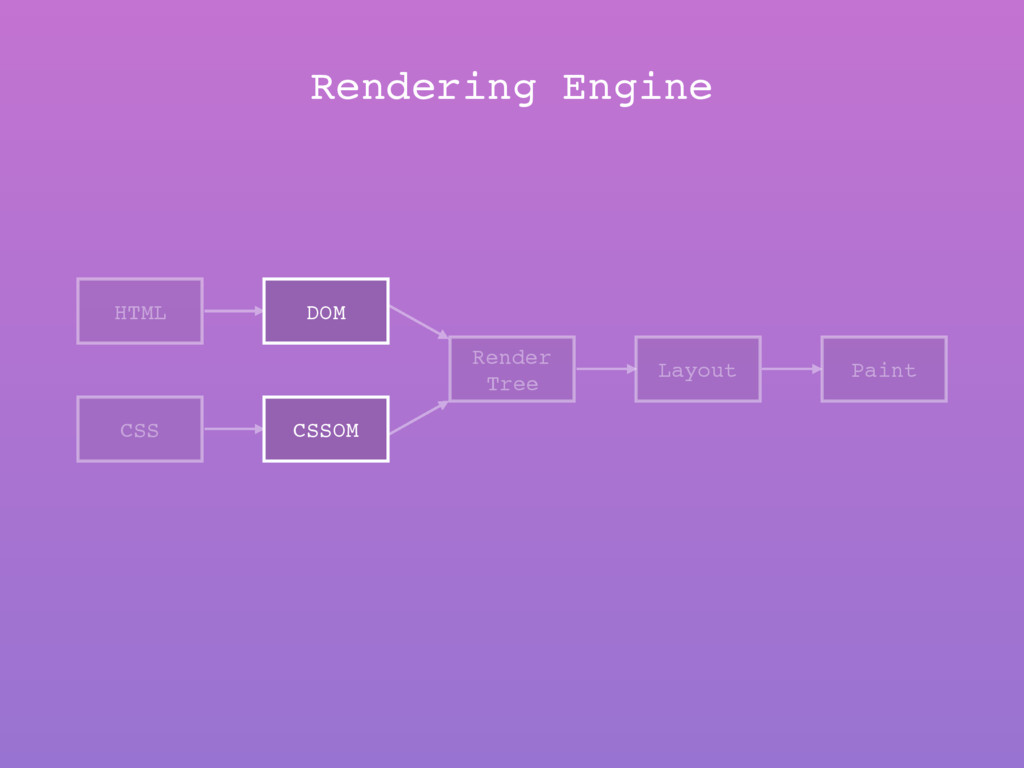 HTML CSS DOM CSSOM Render Tree Layout Paint Ren...