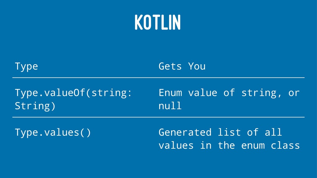 KOTLIN Type Gets You Type.valueOf(string: Strin...