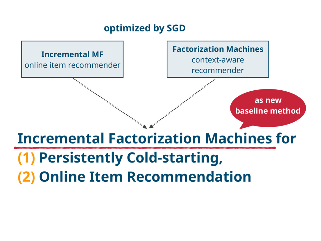 Incremental Factorization Machines for (1) Pers...