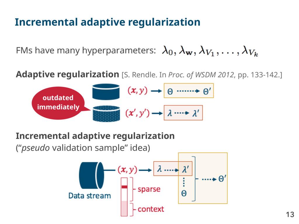 13 Incremental adaptive regularization FMs have...