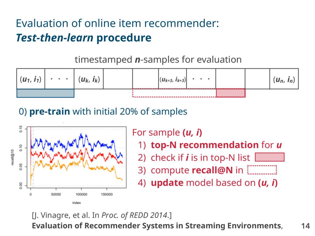 14 Evaluation of online item recommender: Test-...