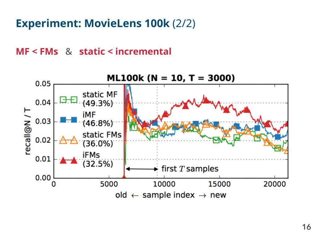 16 Experiment: MovieLens 100k (2/2) MF < FMs & ...