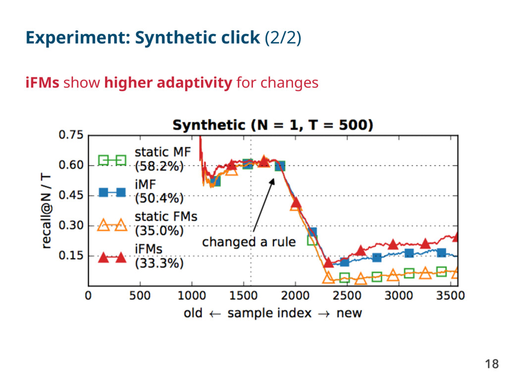 18 Experiment: Synthetic click (2/2) iFMs show ...