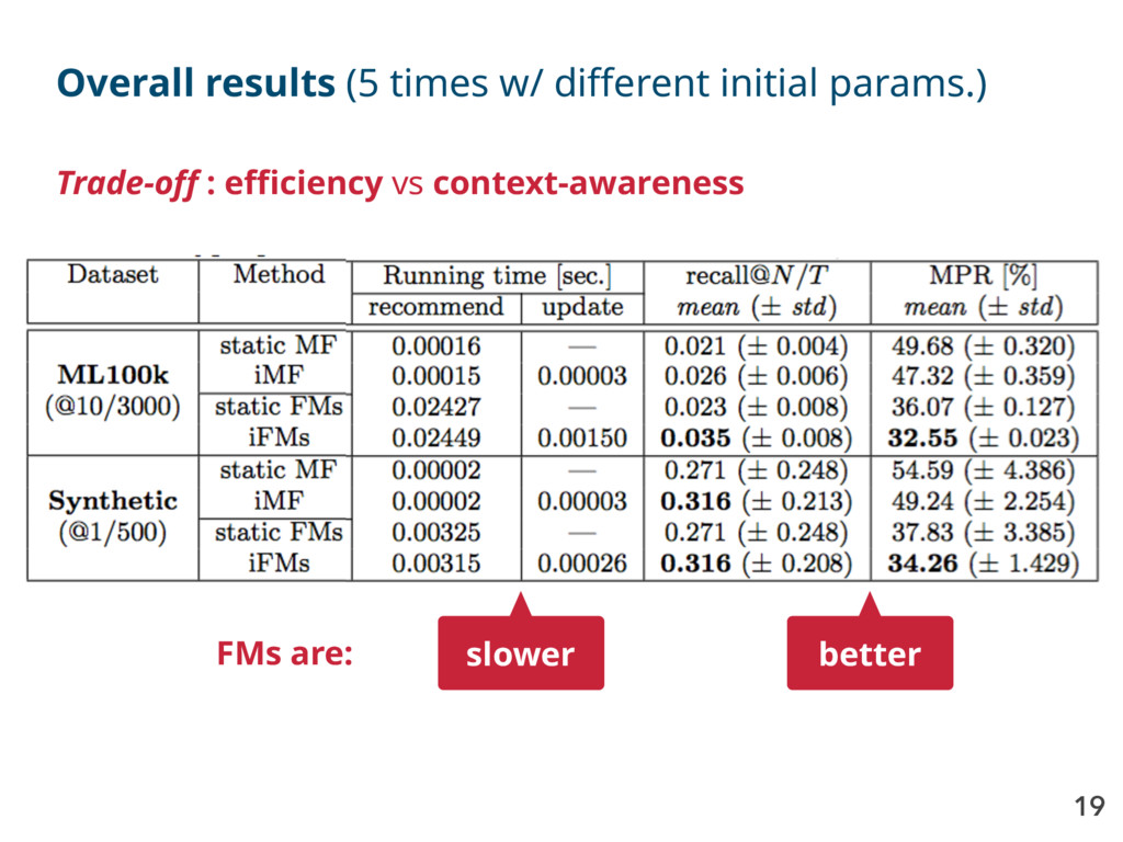 19 Overall results (5 times w/ different initia...