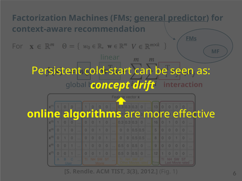 For 6 Factorization Machines (FMs; general pred...