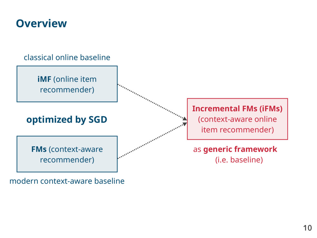 10 Overview FMs (context-aware recommender) iMF...