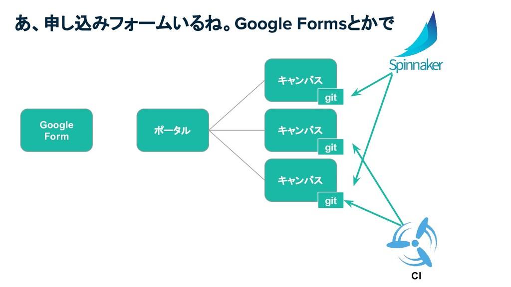 あ、申し込みフォームいるね。Google Formsとかで ポータル キャンバス キャンバス ...