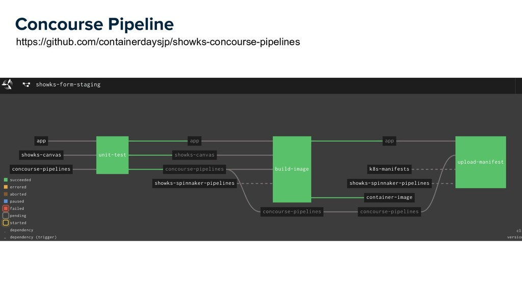 Concourse Pipeline https://github.com/container...