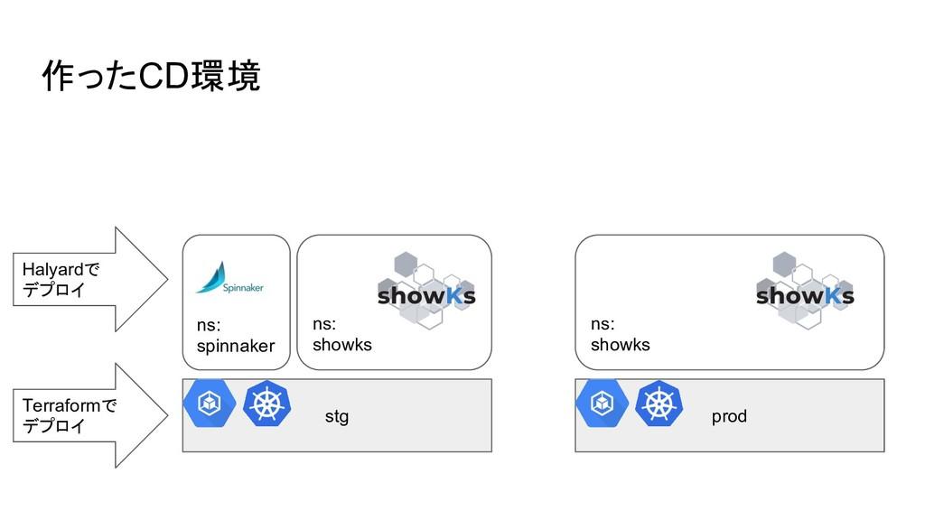 作ったCD環境 stg prod ns: spinnaker ns: showks ns: s...