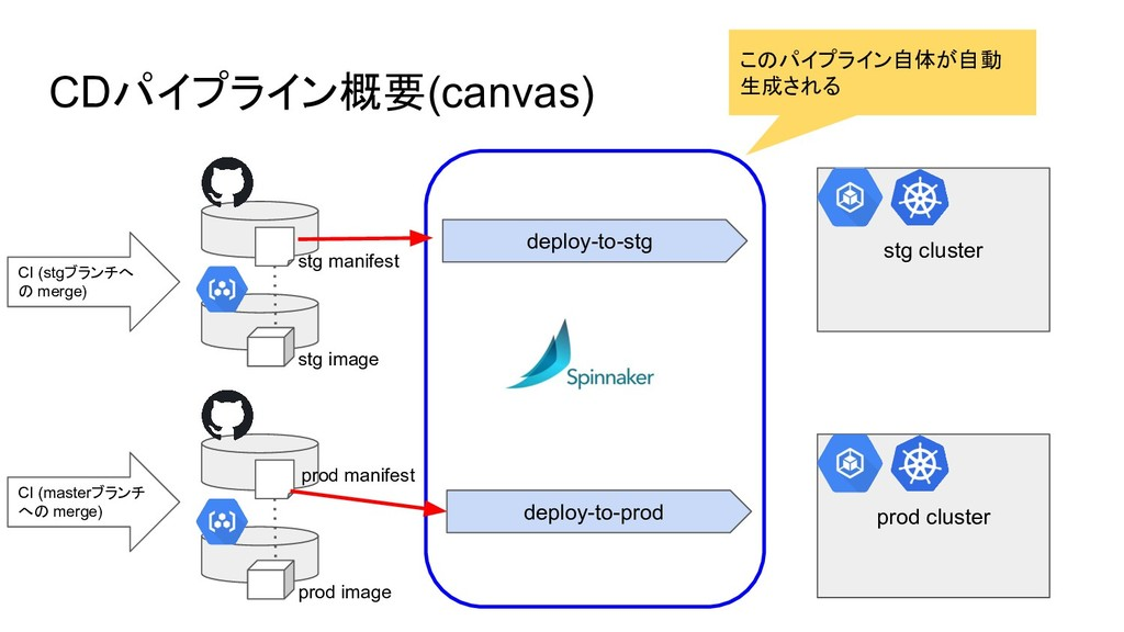 CDパイプライン概要(canvas) deploy-to-stg deploy-to-prod...