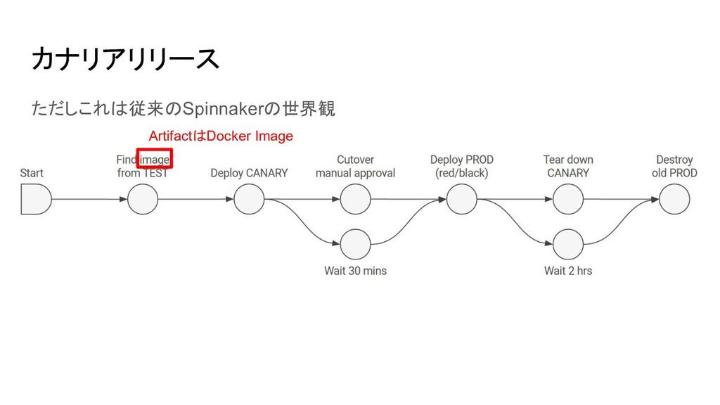 カナリアリリース ただしこれは従来のSpinnakerの世界観 ArtifactはDocker...