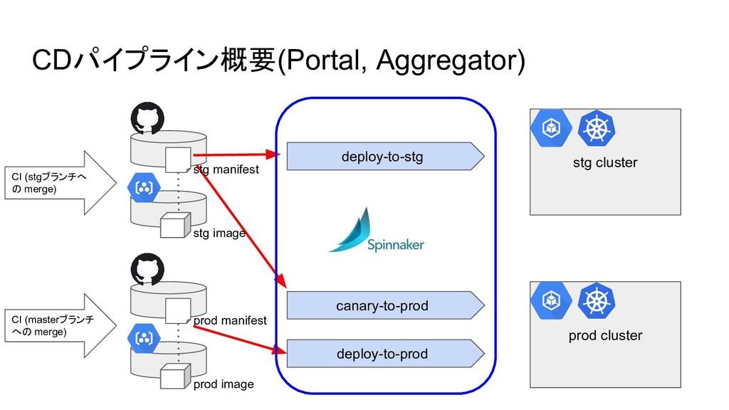 CDパイプライン概要(Portal, Aggregator) deploy-to-stg ca...
