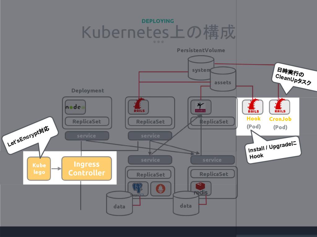 Kubernetes上の構成 DEPLOYING Ingress Controller Kub...