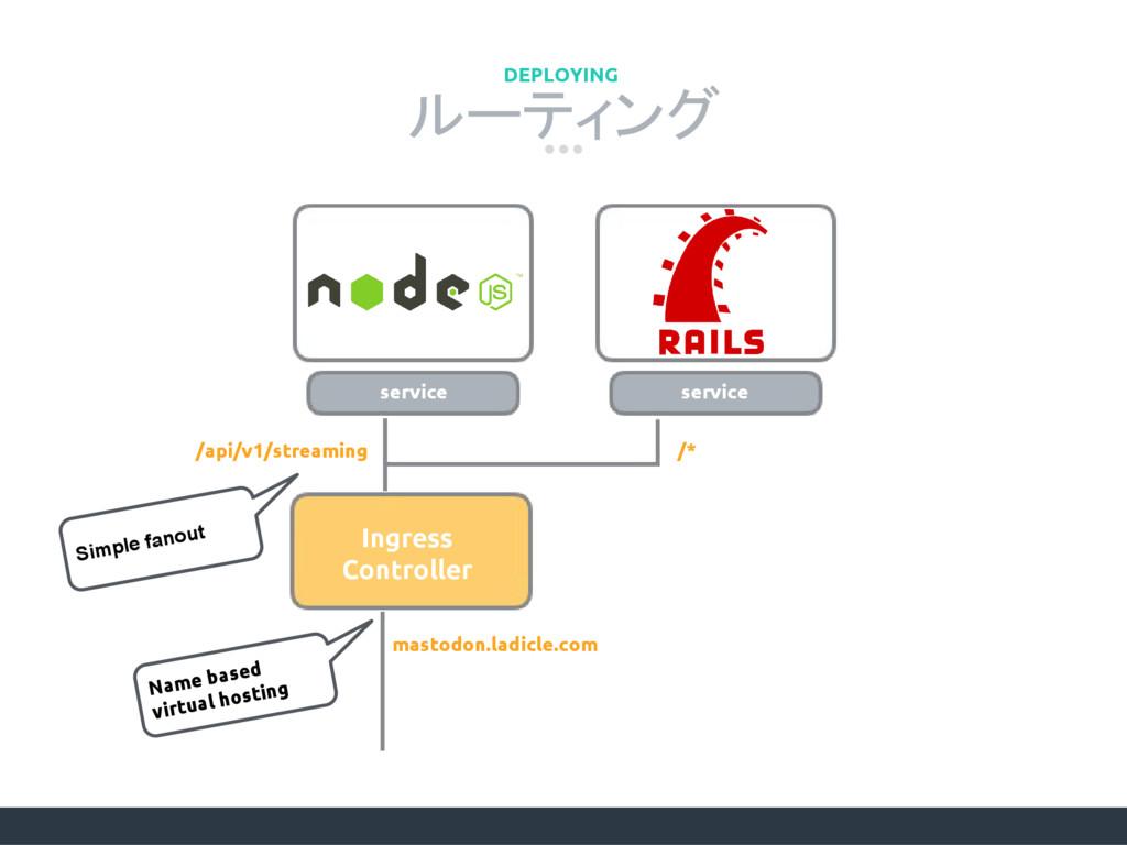 ルーティング DEPLOYING /api/v1/streaming /* service s...