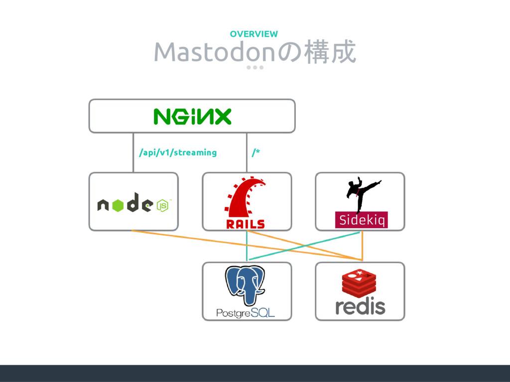 Mastodonの構成 OVERVIEW /api/v1/streaming /*