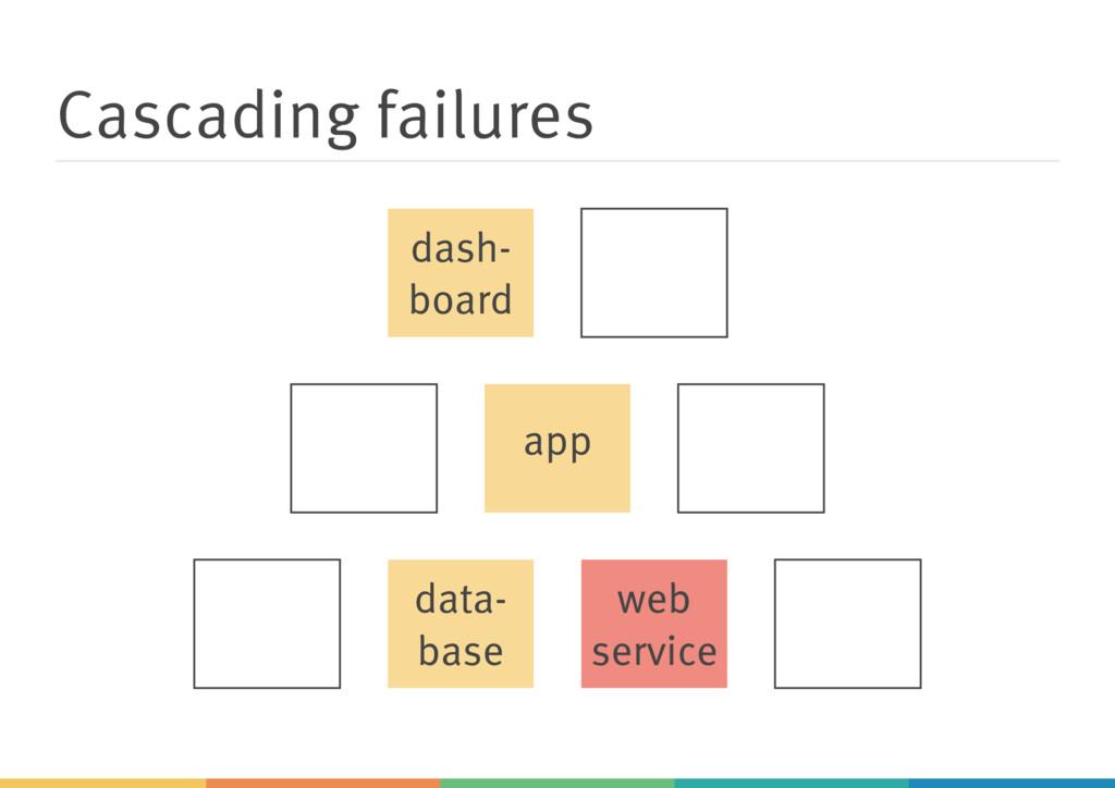 Cascading failures dash- board app web service ...