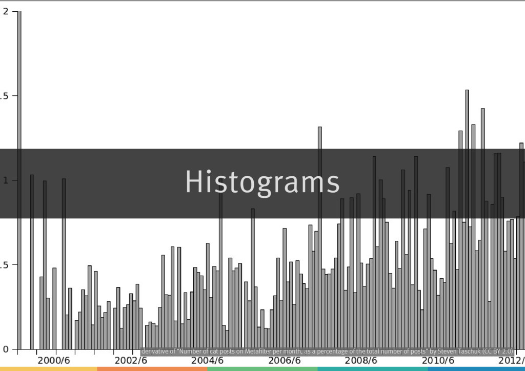 "Histograms derivative of by ""Number of cat post..."