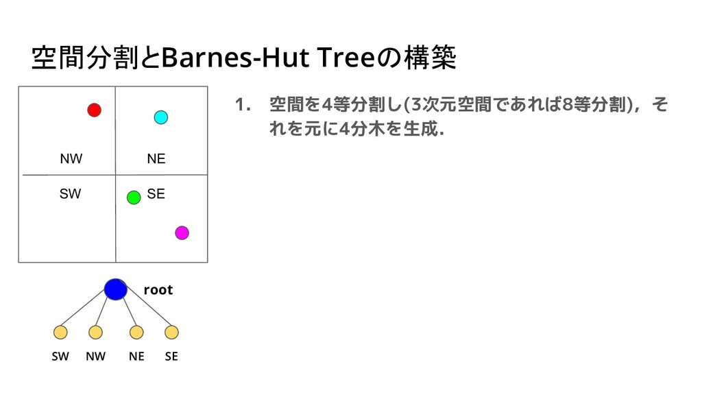 空間分割とBarnes-Hut Treeの構築 1. 空間を4等分割し(3次元空間であれば8等...