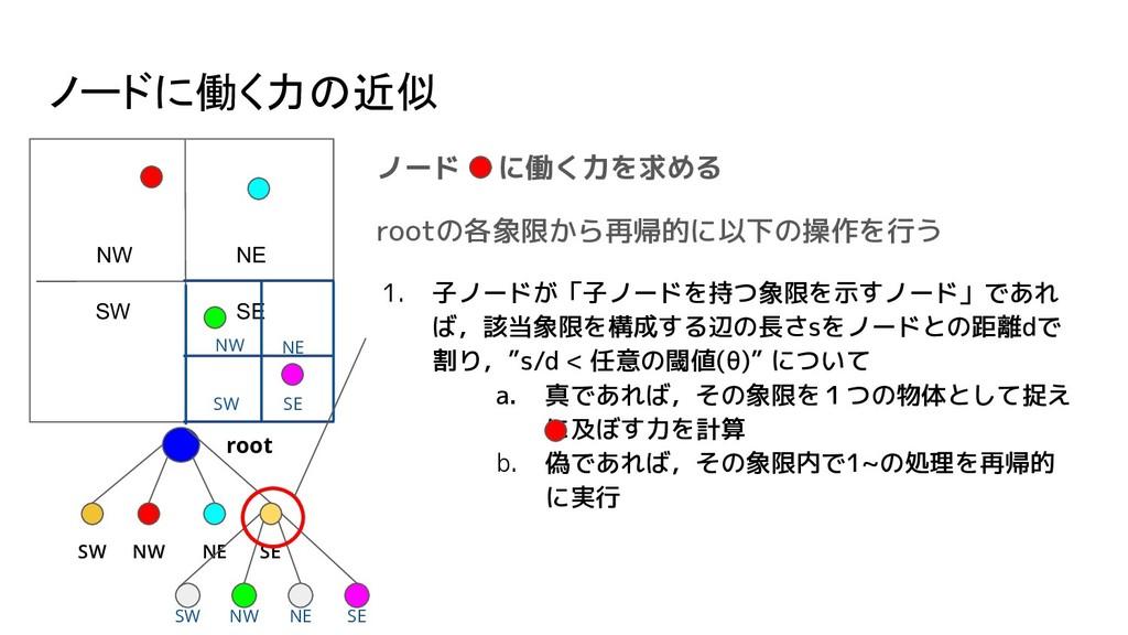 ノードに働く力の近似 ノード  に働く力を求める rootの各象限から再帰的に以下の操作を行う...