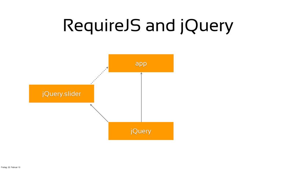 RequireJS and jQuery app jQuery jQuery.slider F...