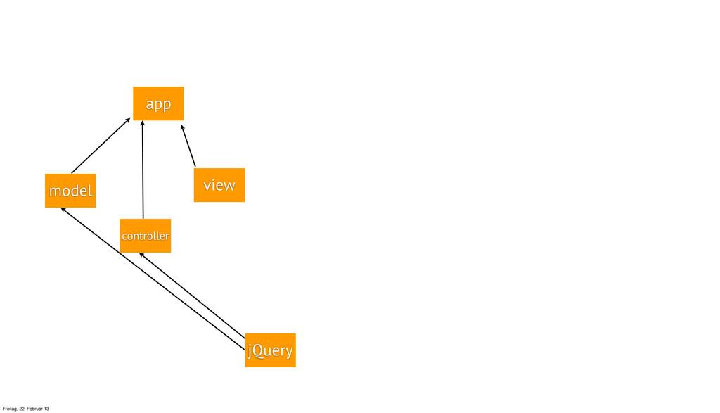 app view jQuery controller model Freitag, 22. F...