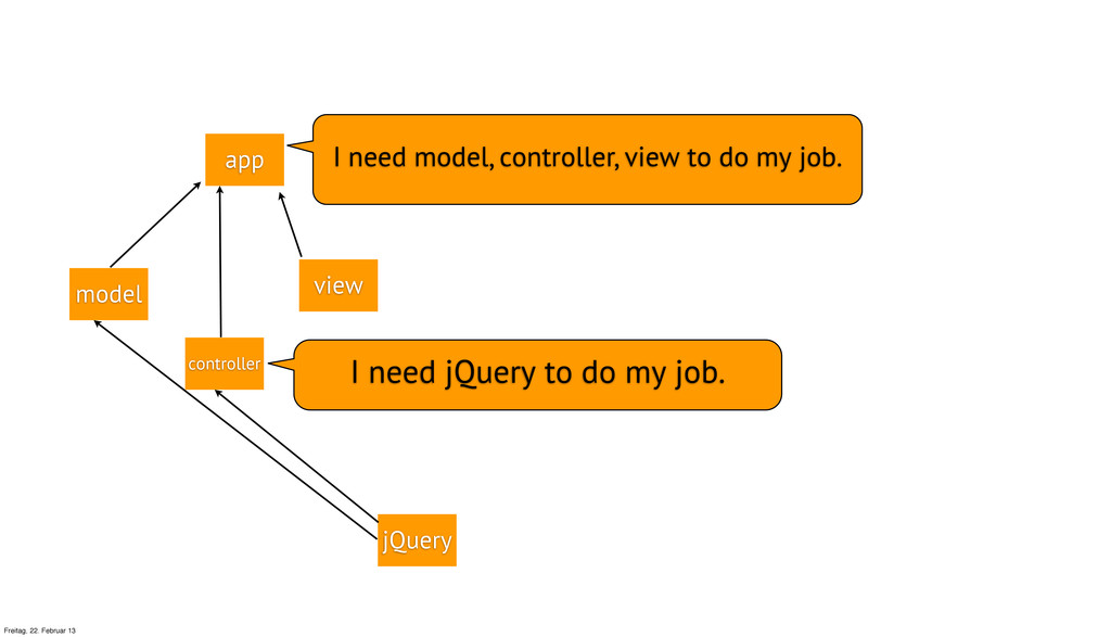app view jQuery controller model I need model, ...