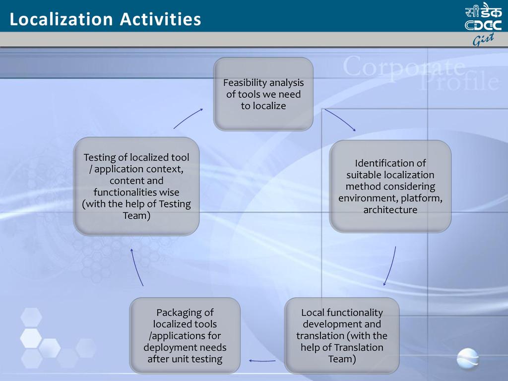 Localization Activities Feasibility analysis of...