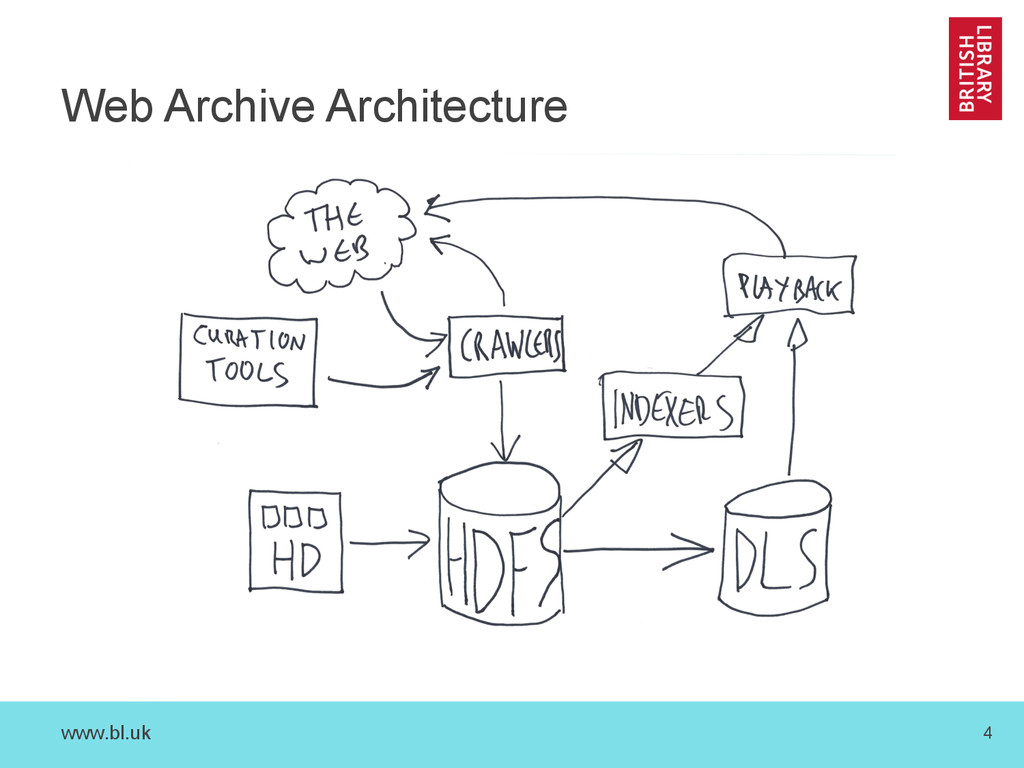 www.bl.uk 4 Web Archive Architecture