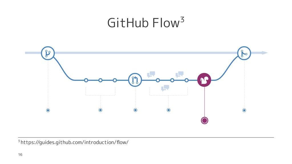GitHub Flow3 3 https://guides.github.com/introd...