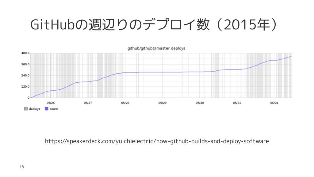 GitHubの週辺りのデプロイ数(2015年) https://speakerdeck.com...