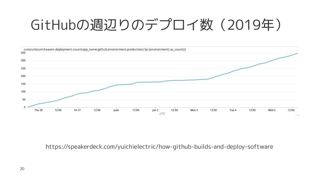 GitHubの週辺りのデプロイ数(2019年) https://speakerdeck.com...
