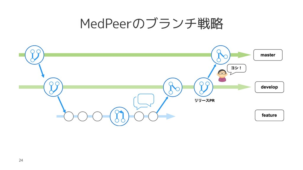 MedPeerのブランチ戦略 24